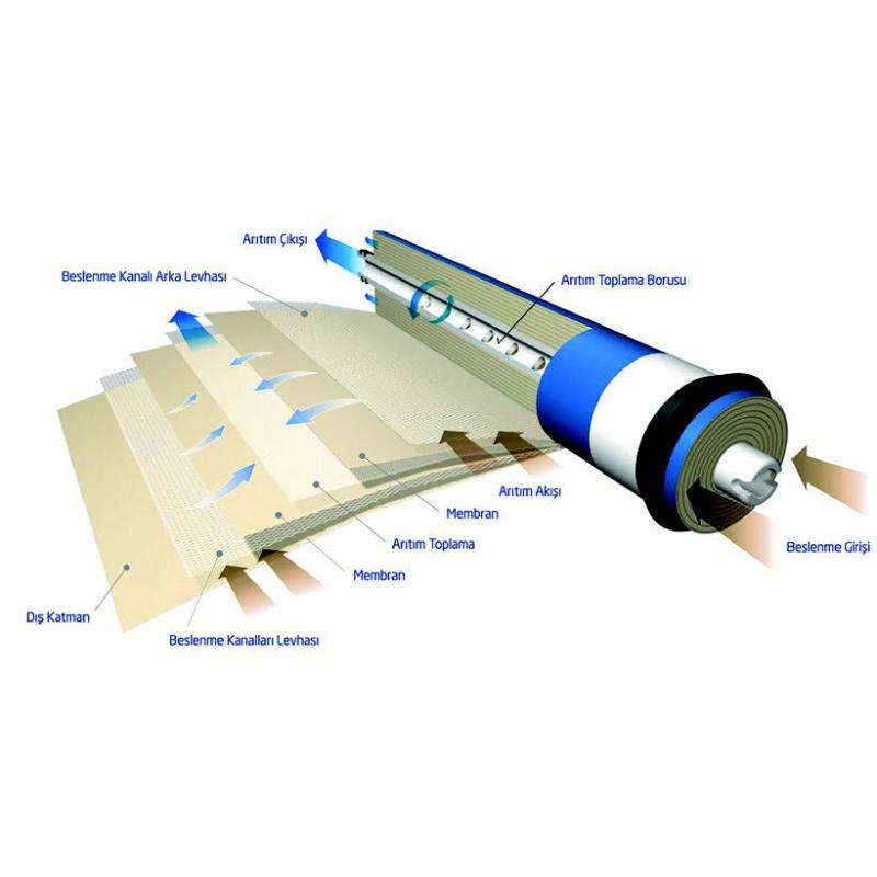 filtre yapısı